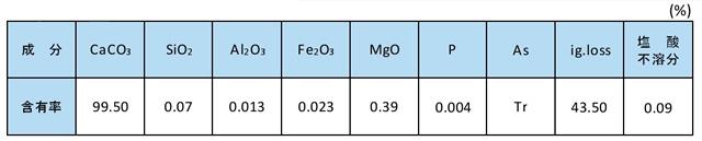 結晶石灰石の化学成分