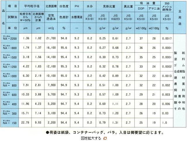 重質炭酸カルシウムの商品(サンカル)別品質
