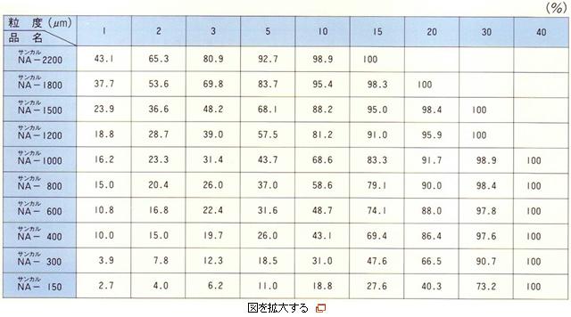 粒度分布表