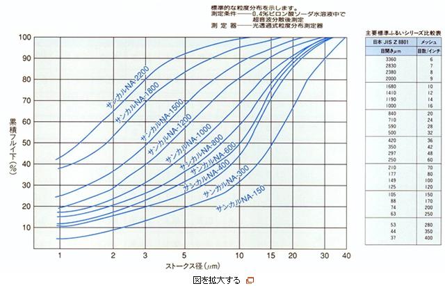 重質炭酸カルシウムの粒度分布図